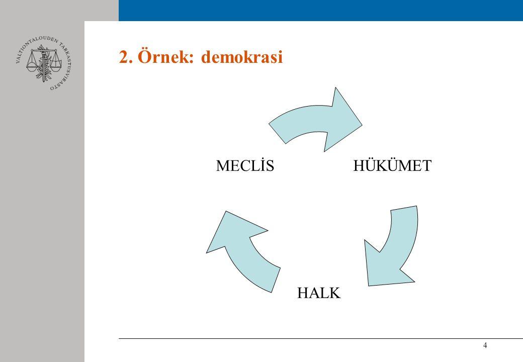 4 2. Örnek: demokrasi HÜKÜMET HALK MECLİS