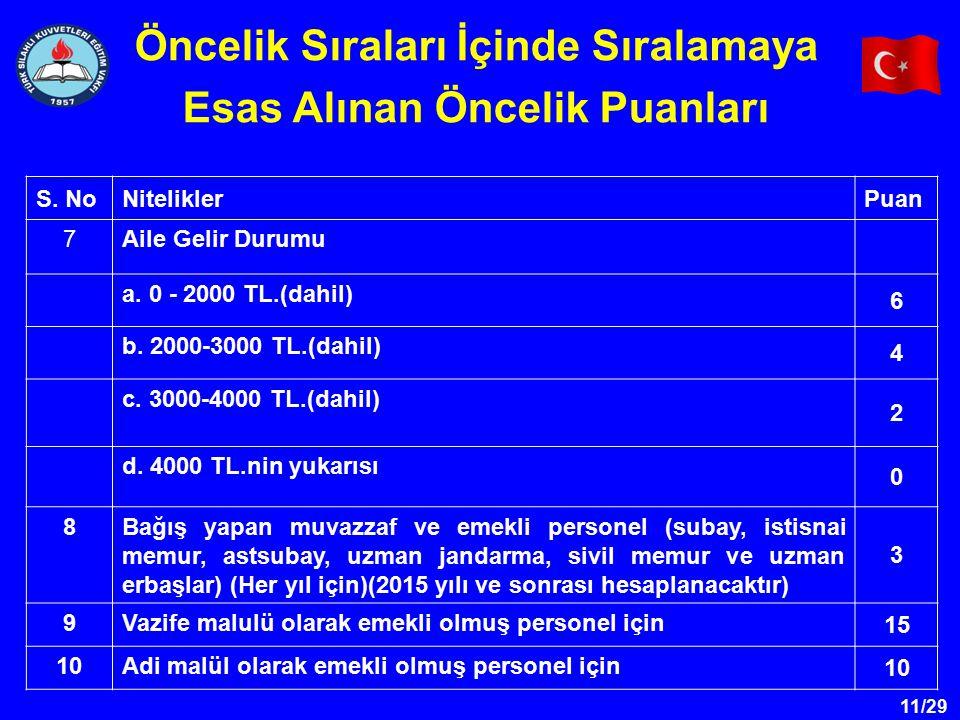 11/29 S. NoNiteliklerPuan 7Aile Gelir Durumu a. 0 - 2000 TL.(dahil) 6 b. 2000-3000 TL.(dahil) 4 c. 3000-4000 TL.(dahil) 2 d. 4000 TL.nin yukarısı 0 8B