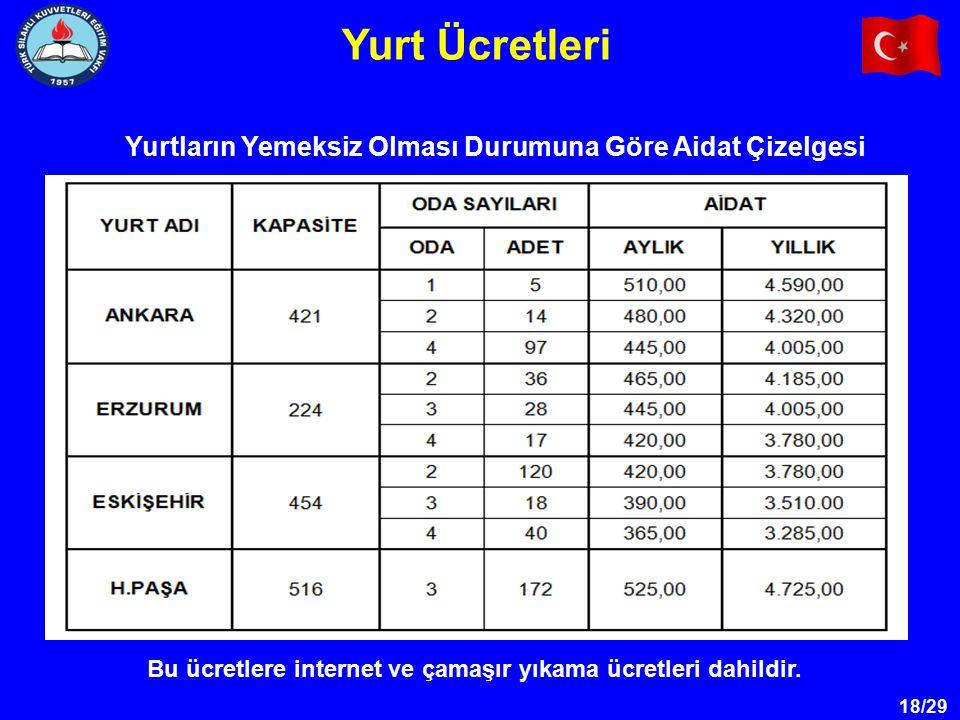 18/29 Yurt Ücretleri Yurtların Yemeksiz Olması Durumuna Göre Aidat Çizelgesi Bu ücretlere internet ve çamaşır yıkama ücretleri dahildir.