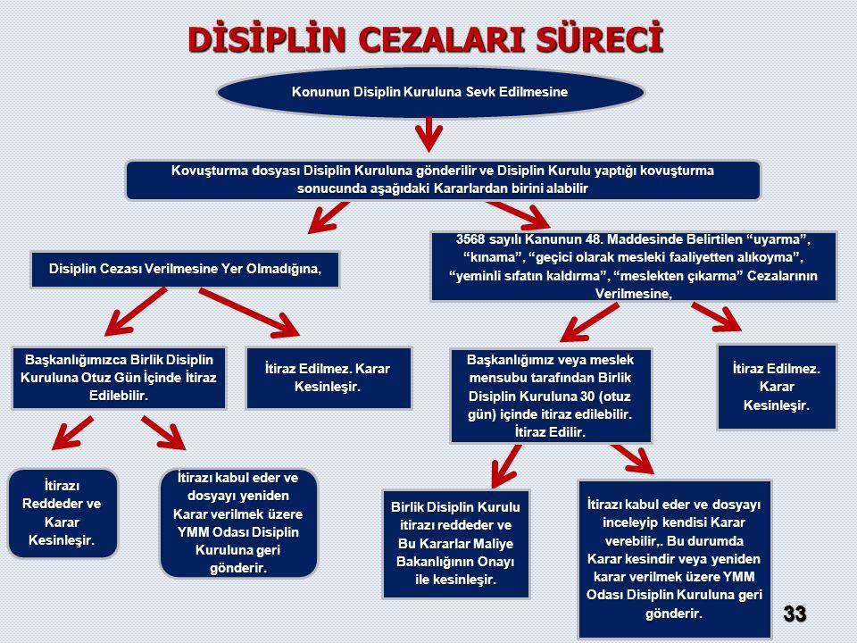 Konunun Disiplin Kuruluna Sevk Edilmesine Disiplin Cezası Verilmesine Yer Olmadığına, İtiraz Edilmez. Karar Kesinleşir. Başkanlığımızca Birlik Disipli