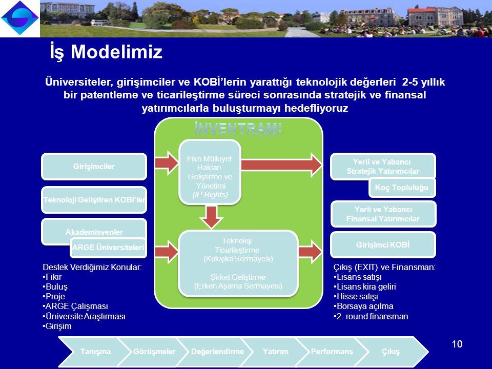 TanışmaGörüşmeler Yatırım PerformansÇıkış Teknoloji Geliştiren KOBİ'ler Akademisyenler Girişimciler ARGE Üniversiteleri Teknoloji Ticarileştirme (Kuluçka Sermayesi) Şirket Geliştirme (Erken Aşama Sermayesi) Teknoloji Ticarileştirme (Kuluçka Sermayesi) Şirket Geliştirme (Erken Aşama Sermayesi) Yerli ve Yabancı Stratejik Yatırımcılar Yerli ve Yabancı Stratejik Yatırımcılar Koç Topluluğu Fikri Mülkiyet Hakları Geliştirme ve Yönetimi (IP Rights) Fikri Mülkiyet Hakları Geliştirme ve Yönetimi (IP Rights) Yerli ve Yabancı Finansal Yatırımcılar Yerli ve Yabancı Finansal Yatırımcılar Girişimci KOBİ Çıkış (EXIT) ve Finansman: Lisans satışı Lisans kira geliri Hisse satışı Borsaya açılma 2.