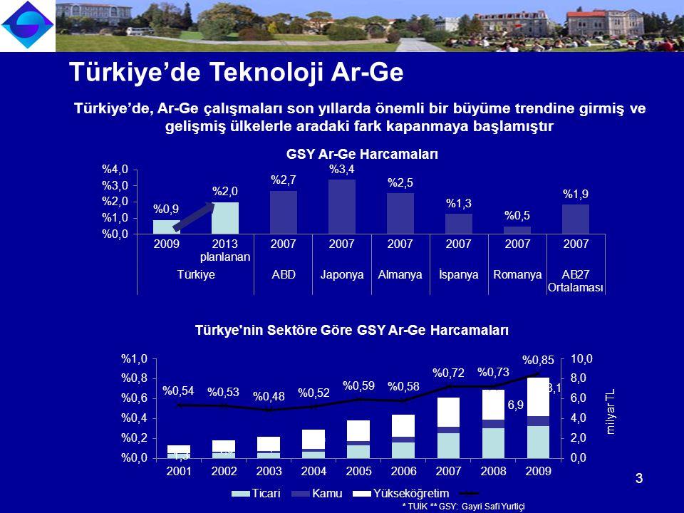 Türkiye'de, Ar-Ge çalışmaları son yıllarda önemli bir büyüme trendine girmiş ve gelişmiş ülkelerle aradaki fark kapanmaya başlamıştır 1,3 1,8 2,2 2,9 3,8 4,4 6,1 6,9 8,1 Türkiye'de Teknoloji Ar-Ge 3