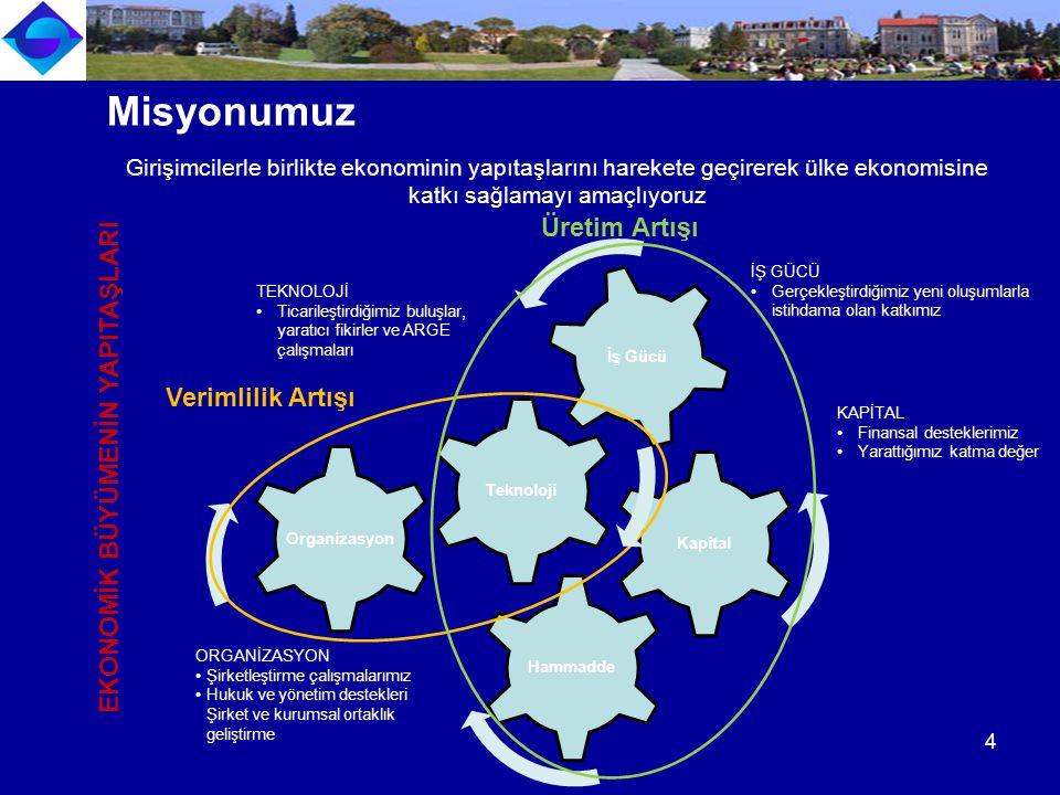 Teknoloji İş Gücü Kapital Hammadde Üretim Artışı Organizasyon Verimlilik Artışı EKONOMİK BÜYÜMENİN YAPITAŞLARI ORGANİZASYON Şirketleştirme çalışmalarımız Hukuk ve yönetim destekleri Şirket ve kurumsal ortaklık geliştirme İŞ GÜCÜ Gerçekleştirdiğimiz yeni oluşumlarla istihdama olan katkımız TEKNOLOJİ Ticarileştirdiğimiz buluşlar, yaratıcı fikirler ve ARGE çalışmaları Girişimcilerle birlikte ekonominin yapıtaşlarını harekete geçirerek ülke ekonomisine katkı sağlamayı amaçlıyoruz Misyonumuz KAPİTAL Finansal desteklerimiz Yarattığımız katma değer 4
