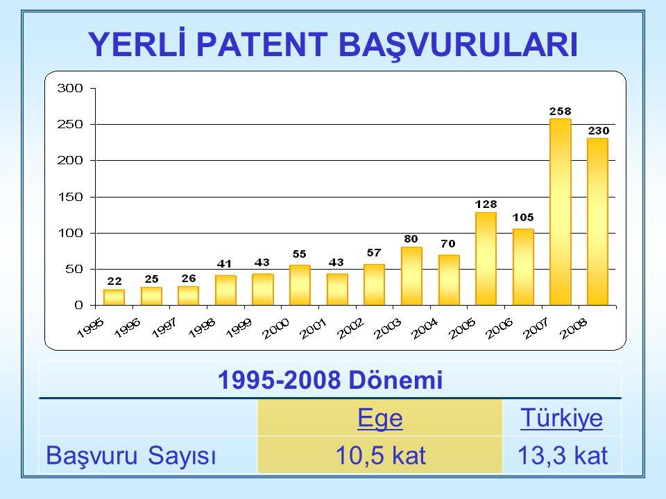 YERLİ PATENT BAŞVURULARI 1995-2008 Dönemi EgeTürkiye Başvuru Sayısı10,5 kat13,3 kat