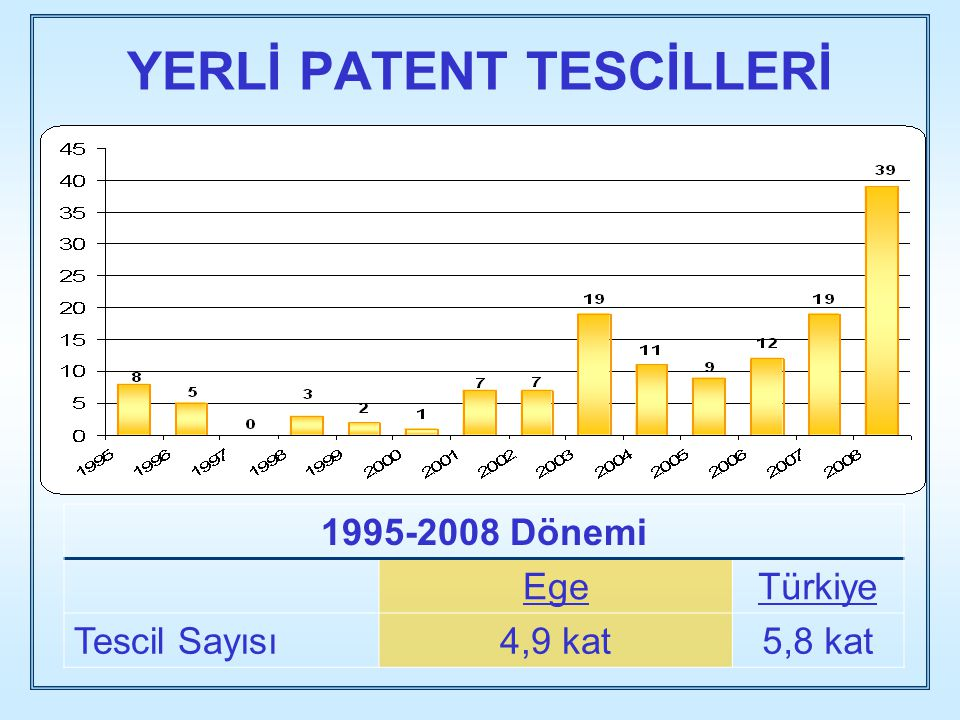 YERLİ PATENT TESCİLLERİ 1995-2008 Dönemi EgeTürkiye Tescil Sayısı4,9 kat5,8 kat
