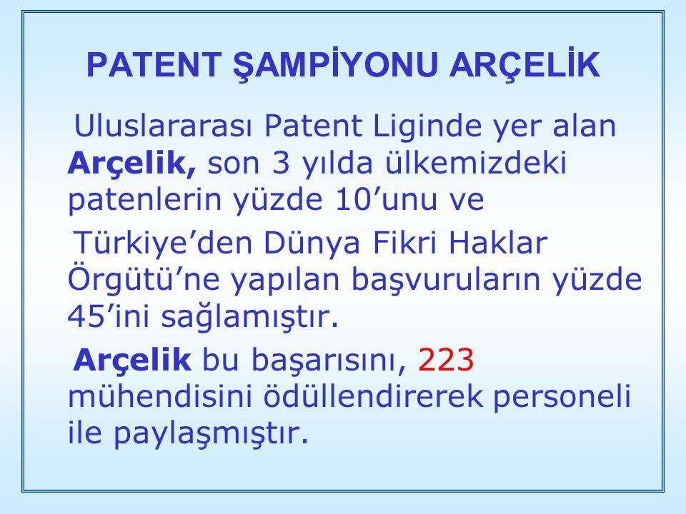 PATENT ŞAMPİYONU ARÇELİK Uluslararası Patent Liginde yer alan Arçelik, son 3 yılda ülkemizdeki patenlerin yüzde 10'unu ve Türkiye'den Dünya Fikri Hakl