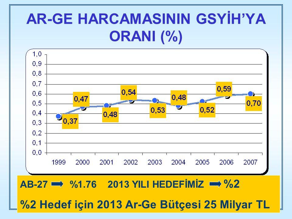 AR-GE HARCAMASININ GSYİH'YA ORANI (%) AB-27 %1.762013 YILI HEDEFİMİZ %2 %2 Hedef için 2013 Ar-Ge Bütçesi 25 Milyar TL