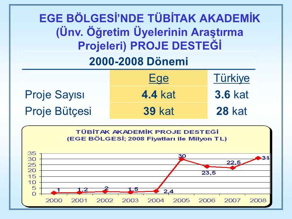 2000-2008 Dönemi EgeTürkiye Proje Sayısı4.4 kat3.6 kat Proje Bütçesi39 kat28 kat EGE BÖLGESİ'NDE TÜBİTAK AKADEMİK (Ünv. Öğretim Üyelerinin Araştırma P
