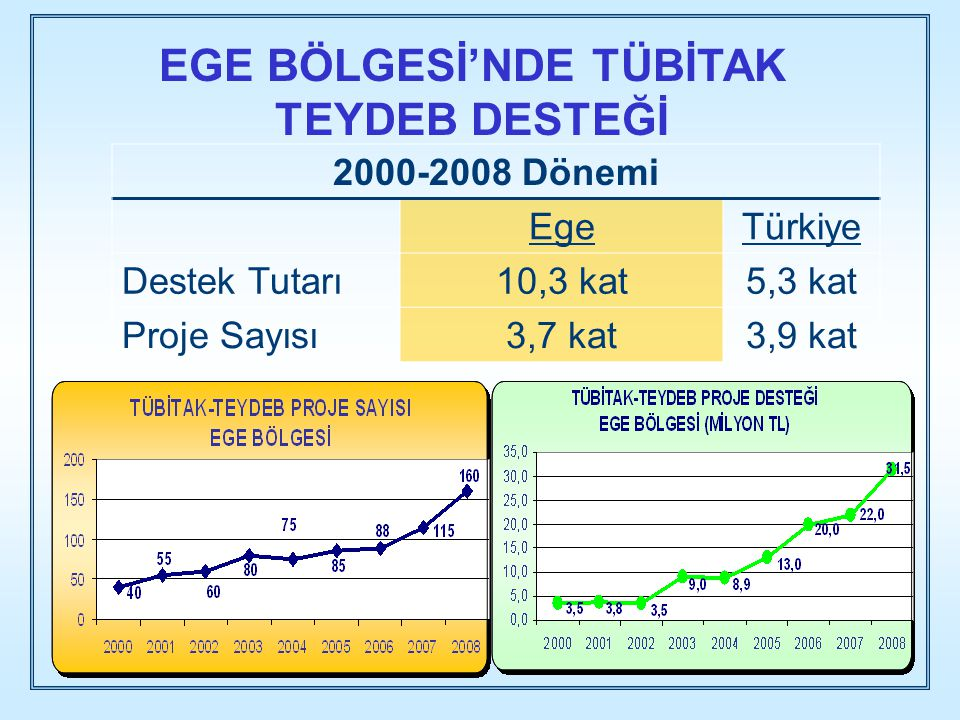 EGE BÖLGESİ'NDE TÜBİTAK TEYDEB DESTEĞİ 2000-2008 Dönemi EgeTürkiye Destek Tutarı10,3 kat5,3 kat Proje Sayısı3,7 kat3,9 kat