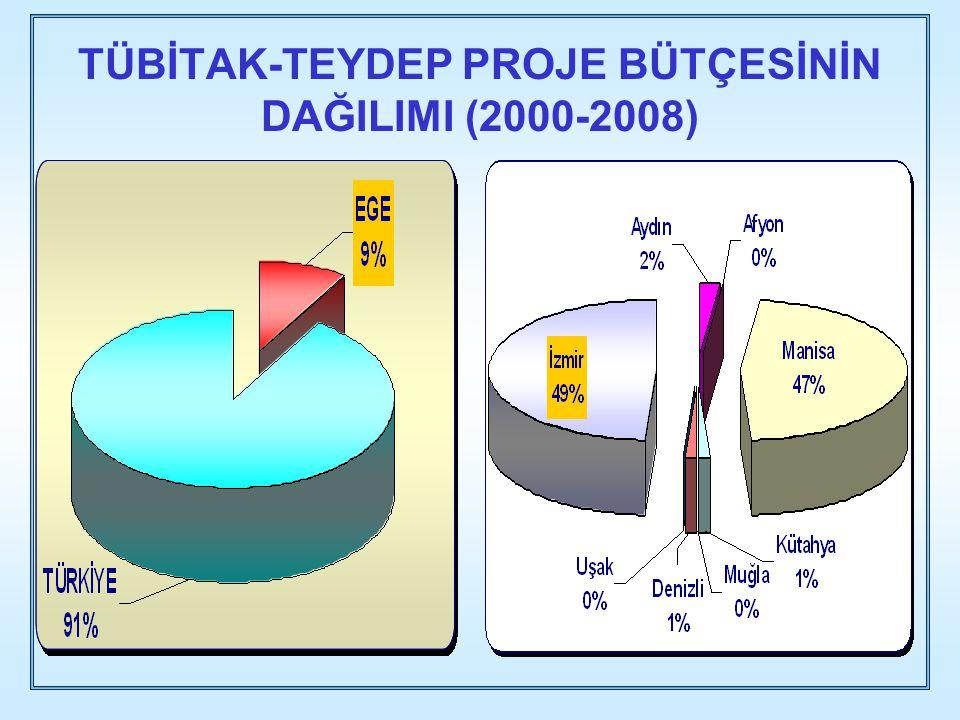TÜBİTAK-TEYDEP PROJE BÜTÇESİNİN DAĞILIMI (2000-2008)