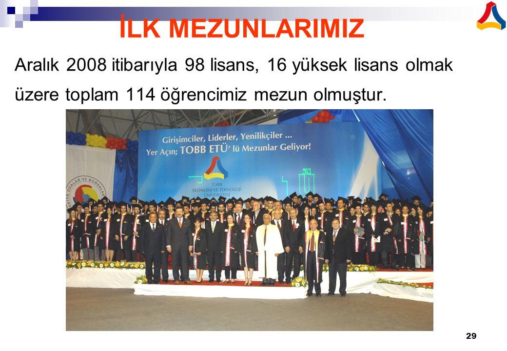 29 Aralık 2008 itibarıyla 98 lisans, 16 yüksek lisans olmak üzere toplam 114 öğrencimiz mezun olmuştur. İLK MEZUNLARIMIZ
