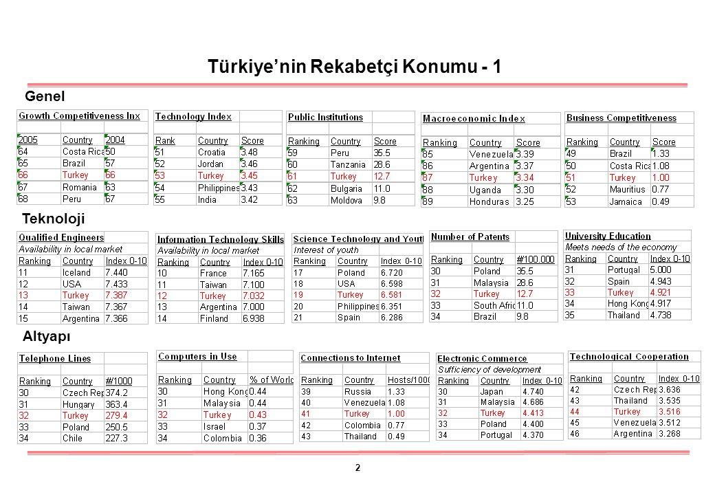 2 Türkiye'nin Rekabetçi Konumu - 1 Genel Teknoloji Altyapı