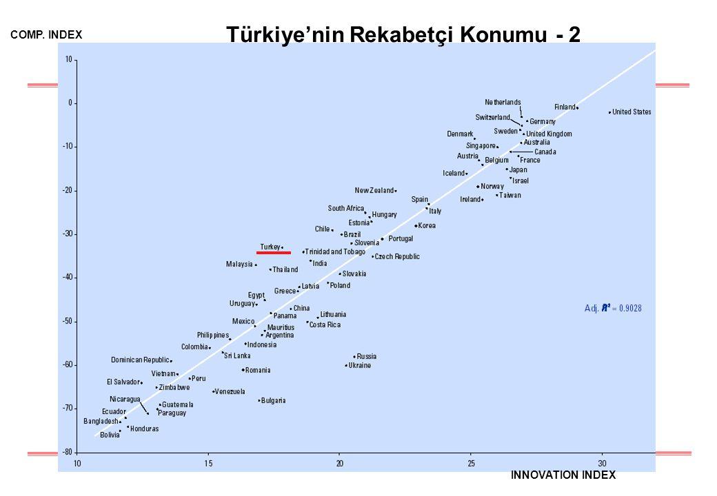 3 Türkiye'nin Rekabetçi Konumu - 2 INNOVATION INDEX COMP. INDEX
