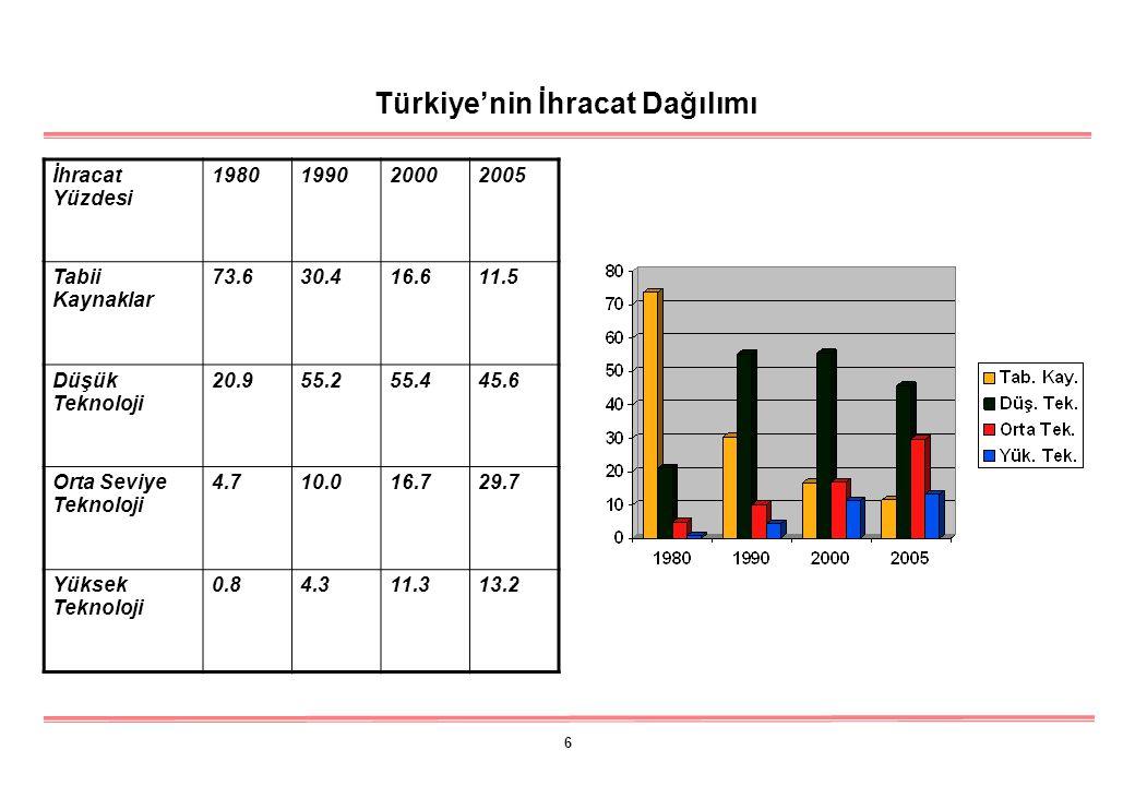 6 Türkiye'nin İhracat Dağılımı İhracat Yüzdesi 1980199020002005 Tabii Kaynaklar 73.630.416.611.5 Düşük Teknoloji 20.955.255.445.6 Orta Seviye Teknoloji 4.710.016.729.7 Yüksek Teknoloji 0.84.311.313.2