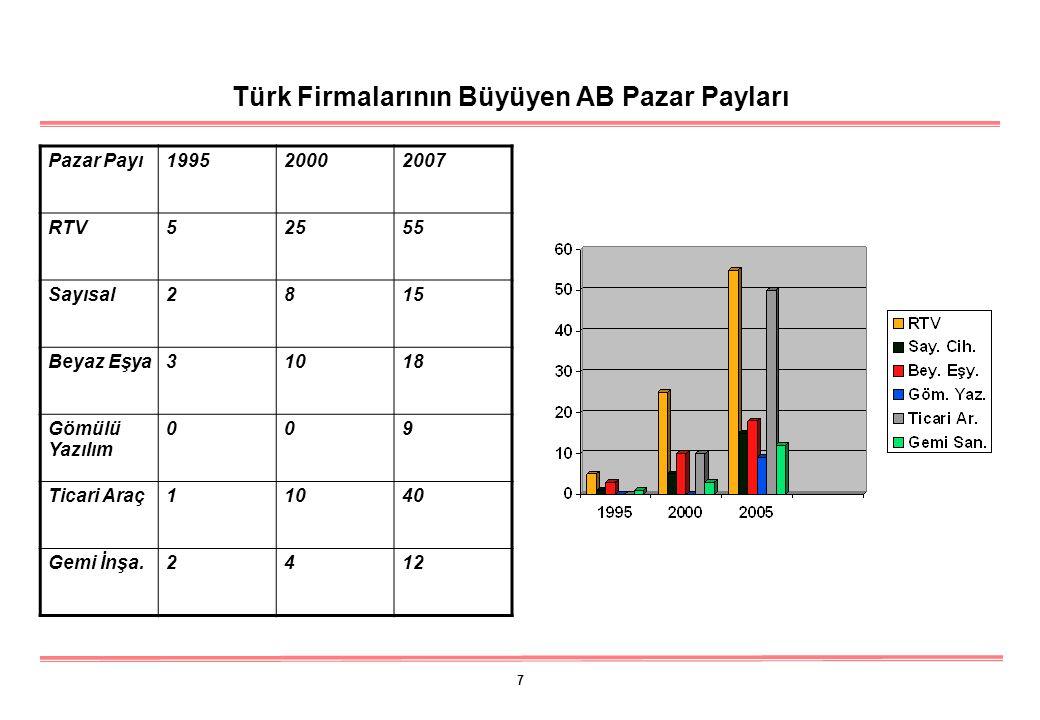 7 Türk Firmalarının Büyüyen AB Pazar Payları Pazar Payı199520002007 RTV52555 Sayısal2815 Beyaz Eşya31018 Gömülü Yazılım 009 Ticari Araç11040 Gemi İnşa.2412