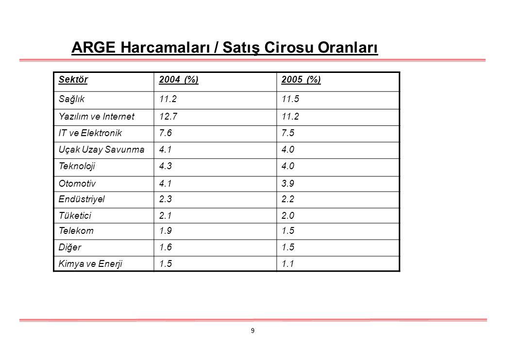 9 Sektör2004 (%)2005 (%) Sağlık11.211.5 Yazılım ve Internet12.711.2 IT ve Elektronik7.67.5 Uçak Uzay Savunma4.14.0 Teknoloji4.34.0 Otomotiv4.13.9 Endüstriyel2.32.2 Tüketici2.12.0 Telekom1.91.5 Diğer1.61.5 Kimya ve Enerji1.51.1 ARGE Harcamaları / Satış Cirosu Oranları