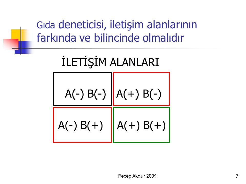 Recep Akdur 20047 Gıda deneticisi, iletişim alanlarının farkında ve bilincinde olmalıdır İLETİŞİM ALANLARI A(-) B(-) A(+) B(-) A(-) B(+) A(+) B(+)