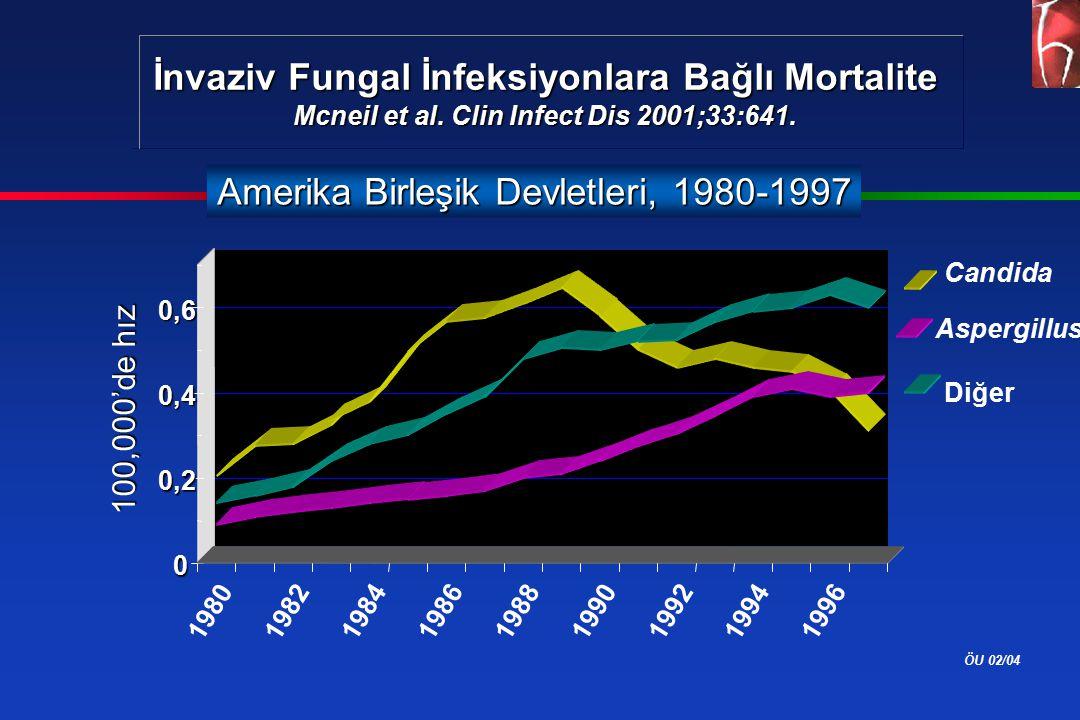 ÖU 02/04 İnvaziv Fungal İnfeksiyonlara Bağlı Mortalite Mcneil et al. Clin Infect Dis 2001;33:641. 0 0,2 0,4 0,6 19801982 19841986198819901992 1994 199