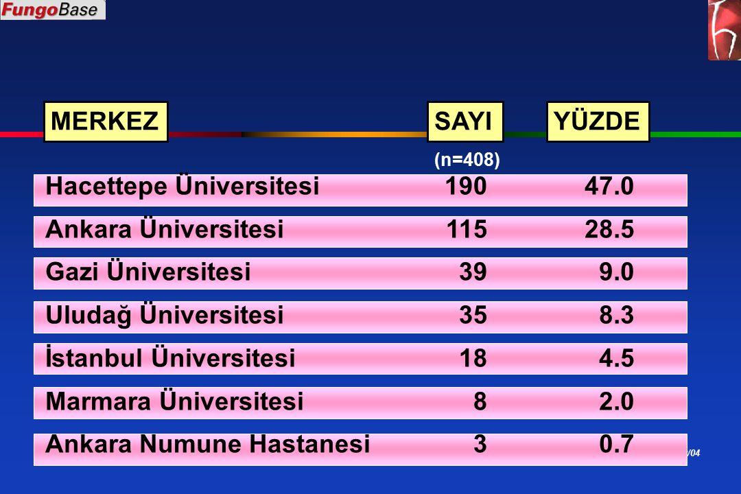 ÖU 02/04 Hacettepe Üniversitesi Ankara Üniversitesi Gazi Üniversitesi Uludağ Üniversitesi İstanbul Üniversitesi Marmara Üniversitesi Ankara Numune Hastanesi 190 115 39 35 18 8 3 47.0 28.5 9.0 8.3 4.5 2.0 0.7 MERKEZSAYIYÜZDE (n=408)