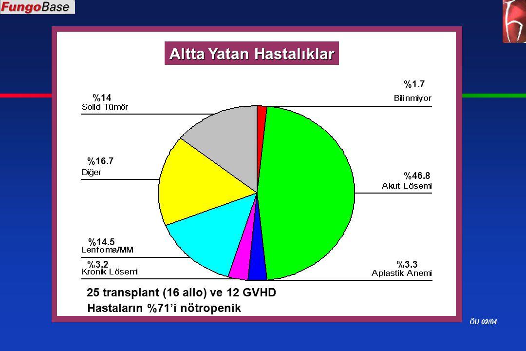 ÖU 02/04 Altta Yatan Hastalıklar %46.8 %14.5 %14 25 transplant (16 allo) ve 12 GVHD %16.7 %3.3%3.2 %1.7 Hastaların %71'i nötropenik
