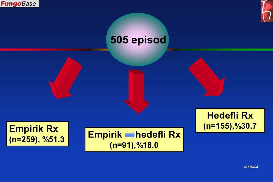 ÖU 02/04 Empirik hedefli Rx (n=91),%18.0 Hedefli Rx (n=155),%30.7 505 episod Empirik Rx (n=259), %51.3