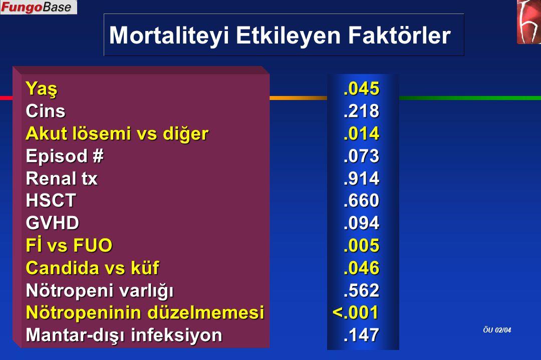 ÖU 02/04 Mortaliteyi Etkileyen Faktörler YaşCins Akut lösemi vs diğer Episod # Renal tx HSCTGVHD Fİ vs FUO Candida vs küf Nötropeni varlığı Nötropenin