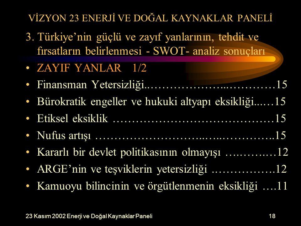 23 Kasım 2002 Enerji ve Doğal Kaynaklar Paneli18 VİZYON 23 ENERJİ VE DOĞAL KAYNAKLAR PANELİ 3. Türkiye'nin güçlü ve zayıf yanlarının, tehdit ve fırsat