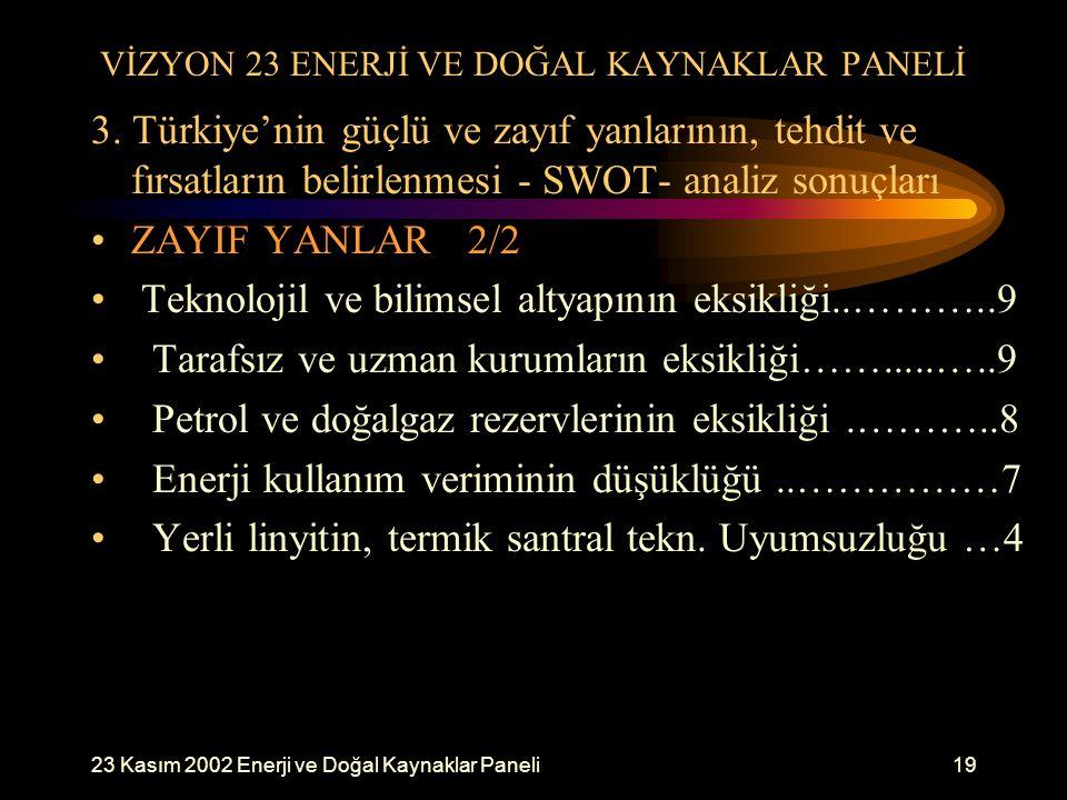 23 Kasım 2002 Enerji ve Doğal Kaynaklar Paneli19 VİZYON 23 ENERJİ VE DOĞAL KAYNAKLAR PANELİ 3. Türkiye'nin güçlü ve zayıf yanlarının, tehdit ve fırsat