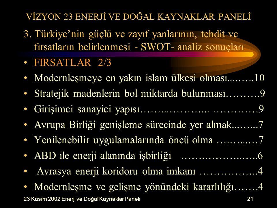 23 Kasım 2002 Enerji ve Doğal Kaynaklar Paneli21 VİZYON 23 ENERJİ VE DOĞAL KAYNAKLAR PANELİ 3. Türkiye'nin güçlü ve zayıf yanlarının, tehdit ve fırsat