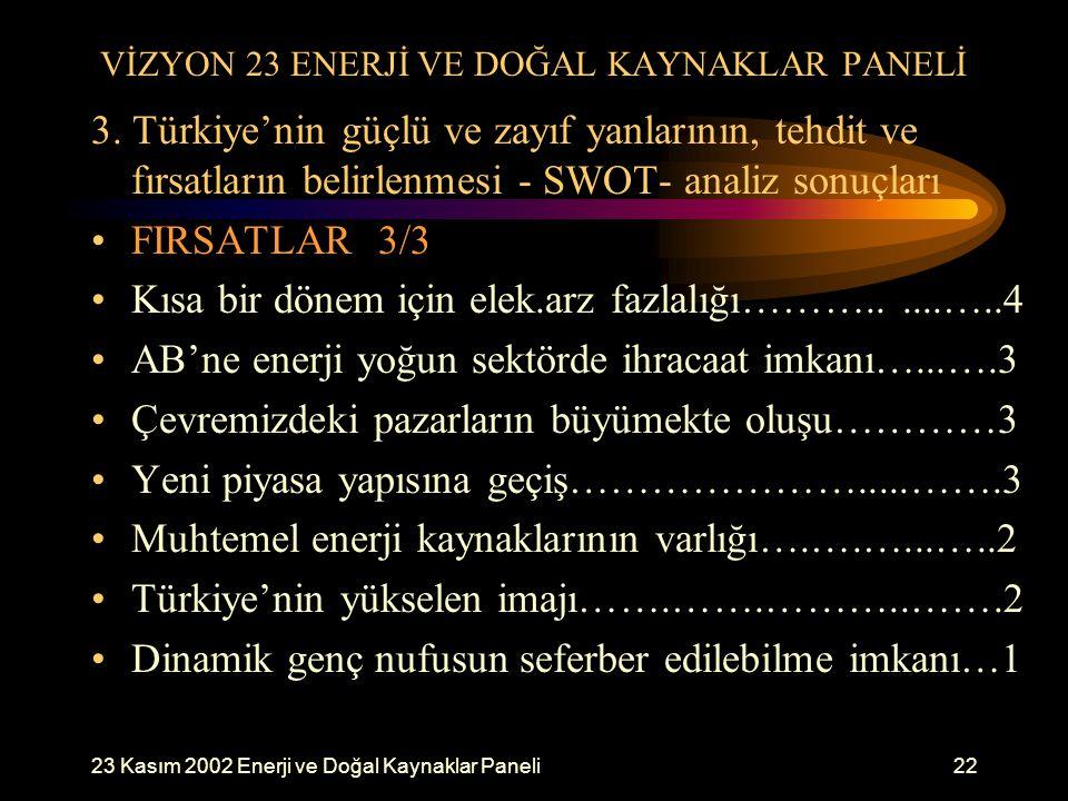 23 Kasım 2002 Enerji ve Doğal Kaynaklar Paneli22 VİZYON 23 ENERJİ VE DOĞAL KAYNAKLAR PANELİ 3. Türkiye'nin güçlü ve zayıf yanlarının, tehdit ve fırsat