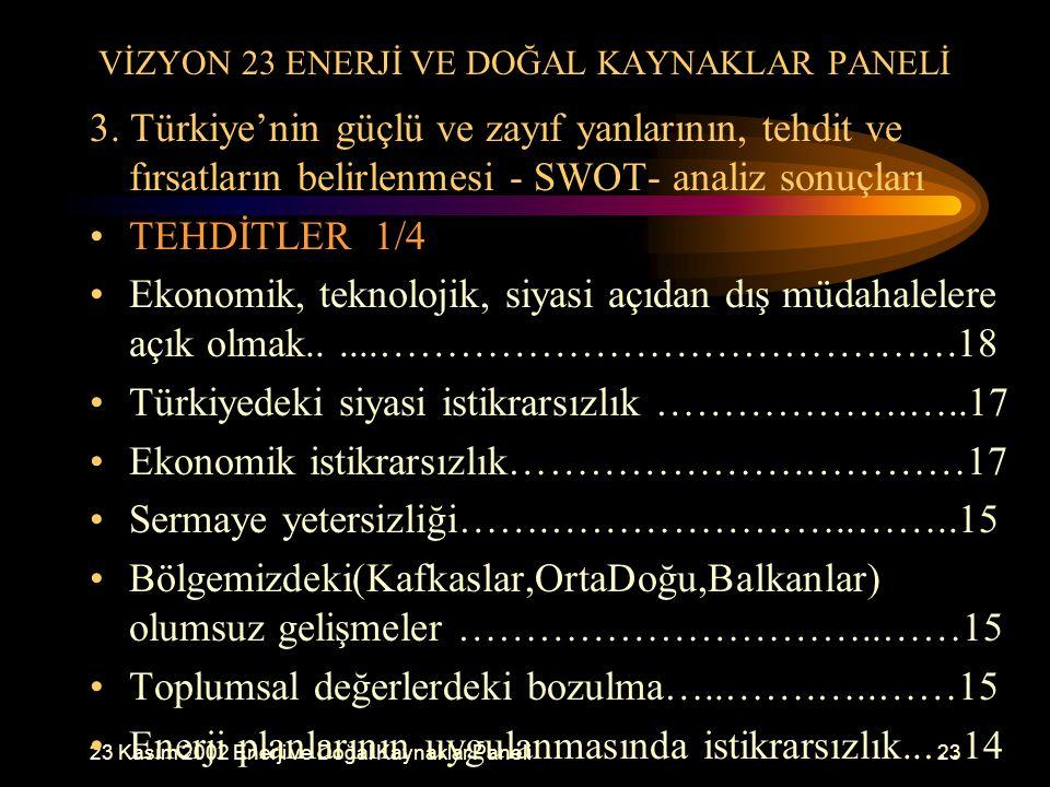 23 Kasım 2002 Enerji ve Doğal Kaynaklar Paneli23 VİZYON 23 ENERJİ VE DOĞAL KAYNAKLAR PANELİ 3. Türkiye'nin güçlü ve zayıf yanlarının, tehdit ve fırsat