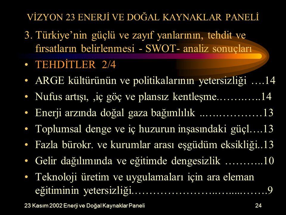 23 Kasım 2002 Enerji ve Doğal Kaynaklar Paneli24 VİZYON 23 ENERJİ VE DOĞAL KAYNAKLAR PANELİ 3. Türkiye'nin güçlü ve zayıf yanlarının, tehdit ve fırsat