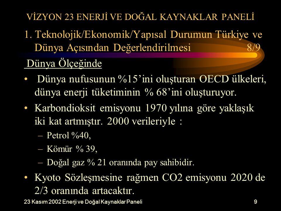23 Kasım 2002 Enerji ve Doğal Kaynaklar Paneli9 VİZYON 23 ENERJİ VE DOĞAL KAYNAKLAR PANELİ 1. Teknolojik/Ekonomik/Yapısal Durumun Türkiye ve Dünya Açı