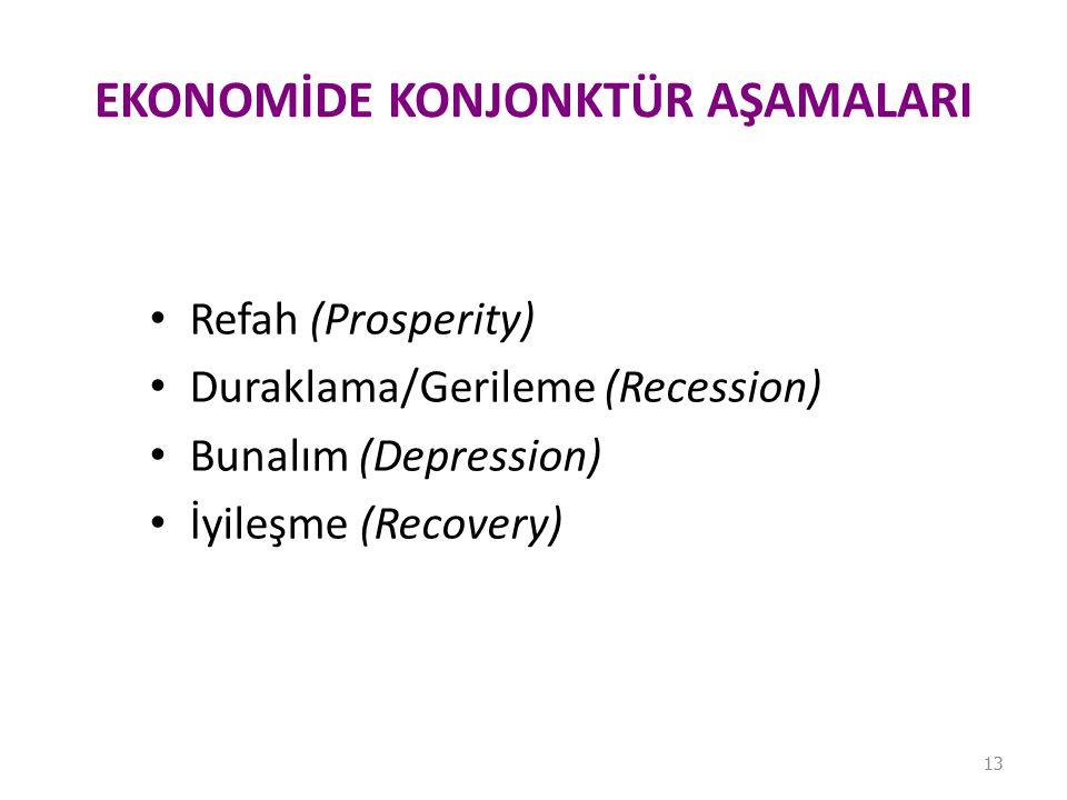 EKONOMİDE KONJONKTÜR AŞAMALARI Refah (Prosperity) Duraklama/Gerileme (Recession) Bunalım (Depression) İyileşme (Recovery) 13