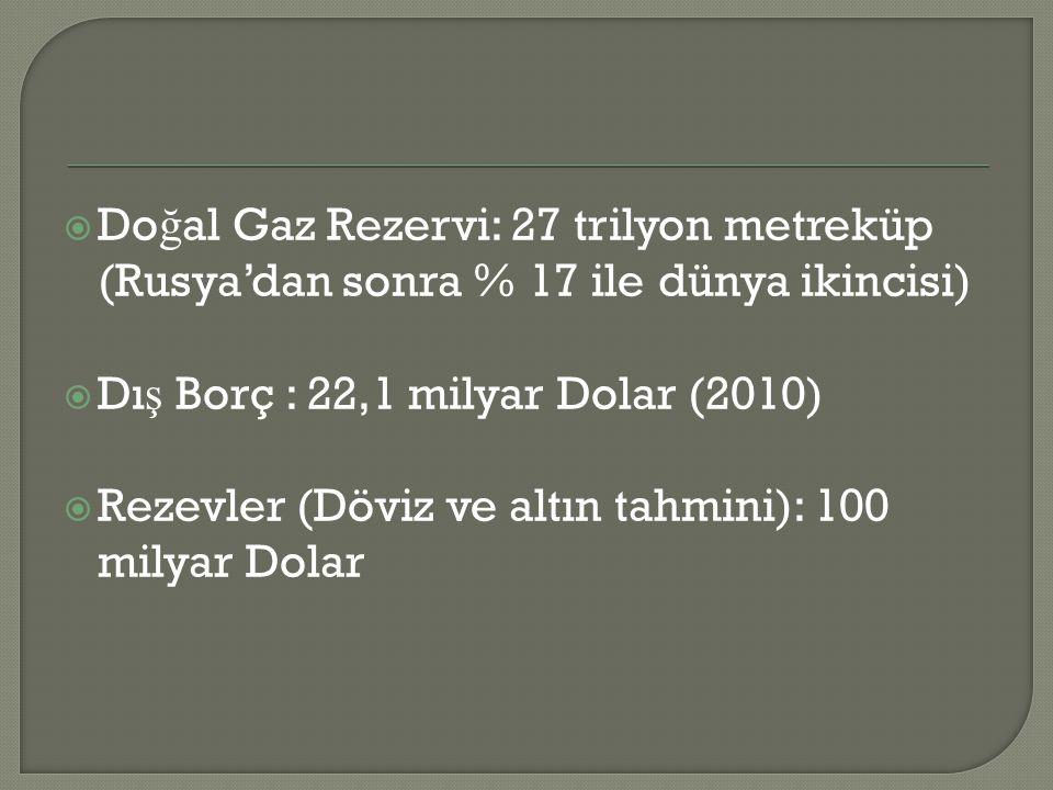  Do ğ al Gaz Rezervi: 27 trilyon metreküp (Rusya'dan sonra % 17 ile dünya ikincisi)  Dı ş Borç : 22,1 milyar Dolar (2010)  Rezevler (Döviz ve altın