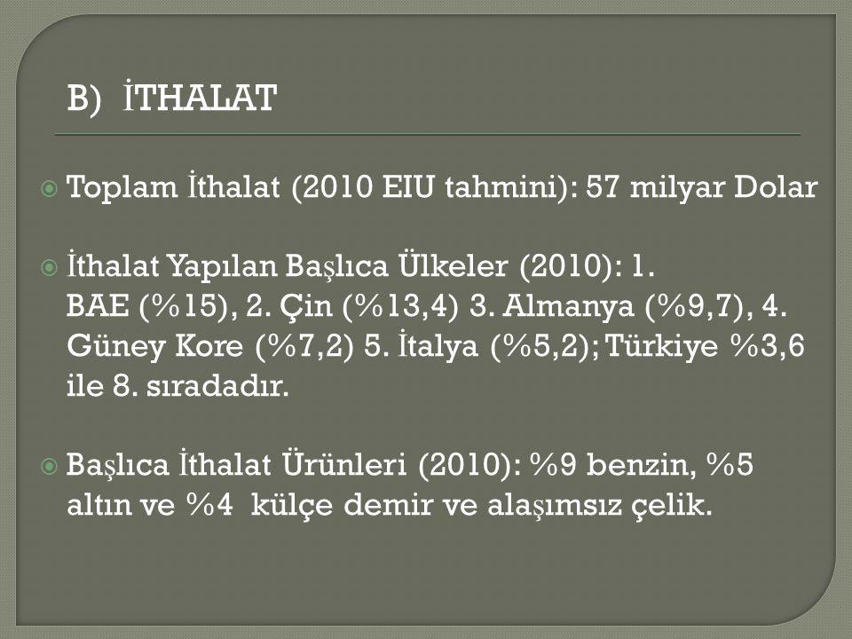 B) İ THALAT  Toplam İ thalat (2010 EIU tahmini): 57 milyar Dolar  İ thalat Yapılan Ba ş lıca Ülkeler (2010): 1.