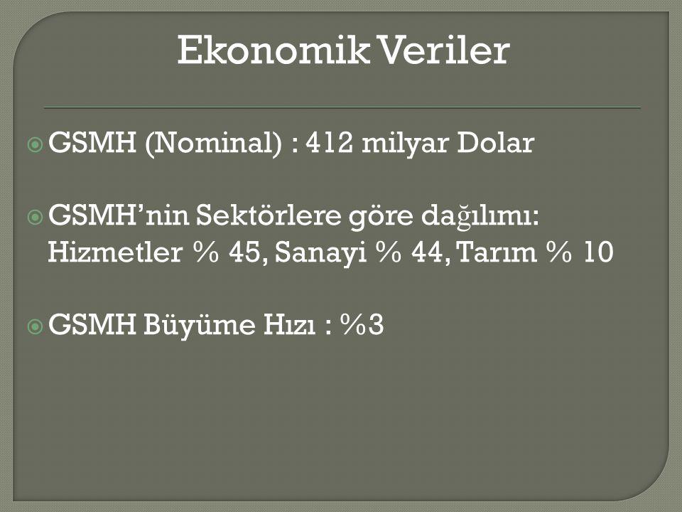 Ekonomik Veriler  GSMH (Nominal) : 412 milyar Dolar  GSMH'nin Sektörlere göre da ğ ılımı: Hizmetler % 45, Sanayi % 44, Tarım % 10  GSMH Büyüme Hızı : %3
