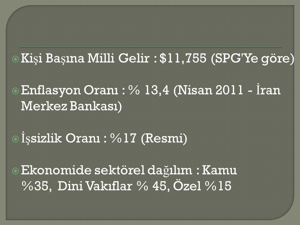  Ki ş i Ba ş ına Milli Gelir : $11,755 (SPG'Ye göre)  Enflasyon Oranı : % 13,4 (Nisan 2011 - İ ran Merkez Bankası)  İş sizlik Oranı : %17 (Resmi) 
