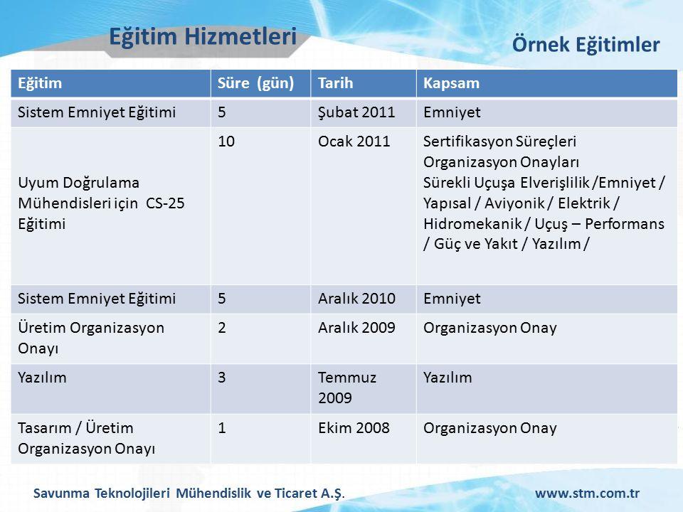 Savunma Teknolojileri Mühendislik ve Ticaret A.Ş.www.stm.com.tr Eğitim Hizmetleri EğitimSüre (gün)TarihKapsam Sistem Emniyet Eğitimi5Şubat 2011Emniyet Uyum Doğrulama Mühendisleri için CS-25 Eğitimi 10Ocak 2011Sertifikasyon Süreçleri Organizasyon Onayları Sürekli Uçuşa Elverişlilik /Emniyet / Yapısal / Aviyonik / Elektrik / Hidromekanik / Uçuş – Performans / Güç ve Yakıt / Yazılım / Sistem Emniyet Eğitimi5Aralık 2010Emniyet Üretim Organizasyon Onayı 2Aralık 2009Organizasyon Onay Yazılım3Temmuz 2009 Yazılım Tasarım / Üretim Organizasyon Onayı 1Ekim 2008Organizasyon Onay Örnek Eğitimler
