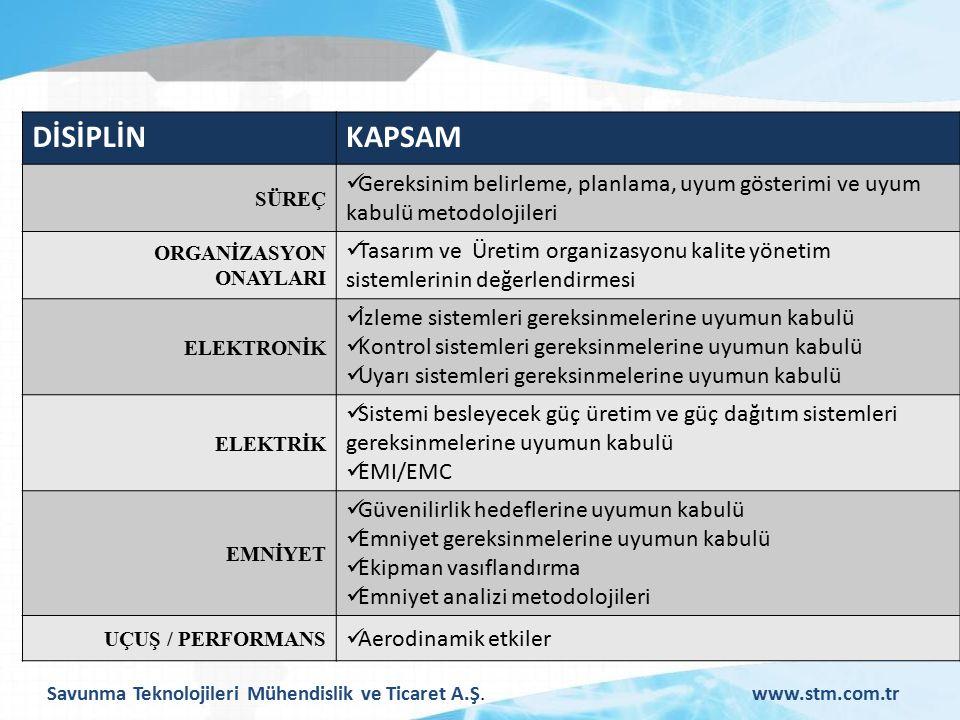 Savunma Teknolojileri Mühendislik ve Ticaret A.Ş.www.stm.com.tr DİSİPLİNKAPSAM SÜREÇ Gereksinim belirleme, planlama, uyum gösterimi ve uyum kabulü metodolojileri ORGANİZASYON ONAYLARI Tasarım ve Üretim organizasyonu kalite yönetim sistemlerinin değerlendirmesi ELEKTRONİK İzleme sistemleri gereksinmelerine uyumun kabulü Kontrol sistemleri gereksinmelerine uyumun kabulü Uyarı sistemleri gereksinmelerine uyumun kabulü ELEKTRİK Sistemi besleyecek güç üretim ve güç dağıtım sistemleri gereksinmelerine uyumun kabulü EMI/EMC EMNİYET Güvenilirlik hedeflerine uyumun kabulü Emniyet gereksinmelerine uyumun kabulü Ekipman vasıflandırma Emniyet analizi metodolojileri UÇUŞ / PERFORMANS Aerodinamik etkiler