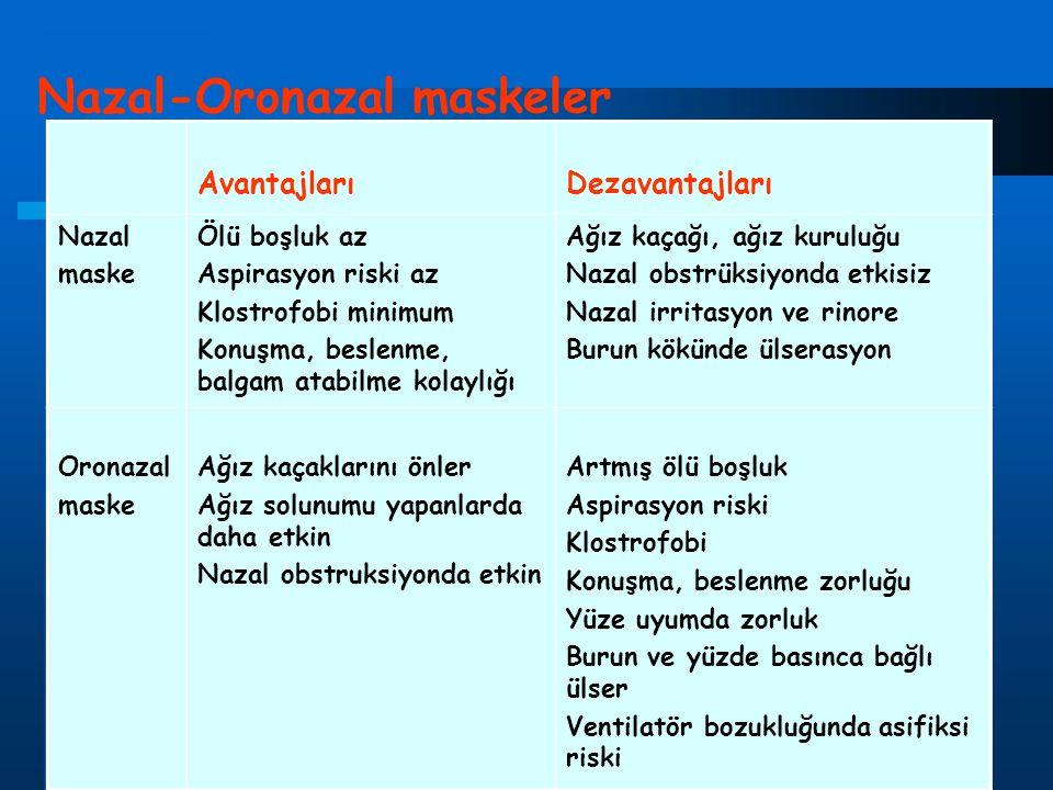 Nazal-Oronazal maskeler AvantajlarıDezavantajları Nazal maske Ölü boşluk az Aspirasyon riski az Klostrofobi minimum Konuşma, beslenme, balgam atabilme