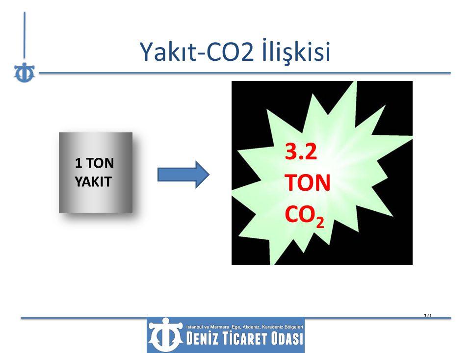 10 1 TON YAKIT 3.2 TON CO 2 Yakıt-CO2 İlişkisi