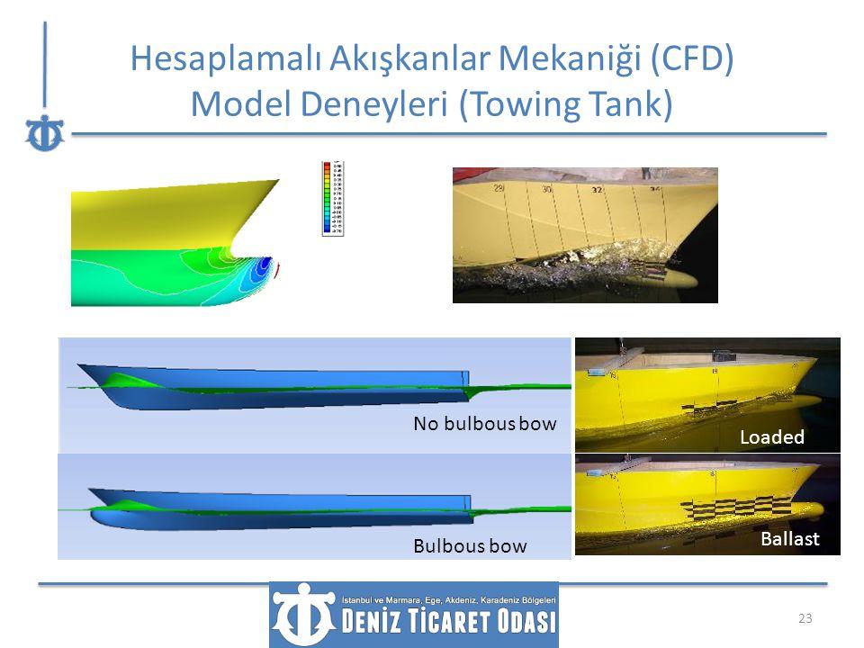 Hesaplamalı Akışkanlar Mekaniği (CFD) Model Deneyleri (Towing Tank) 23 Loaded Ballast No bulbous bow Bulbous bow