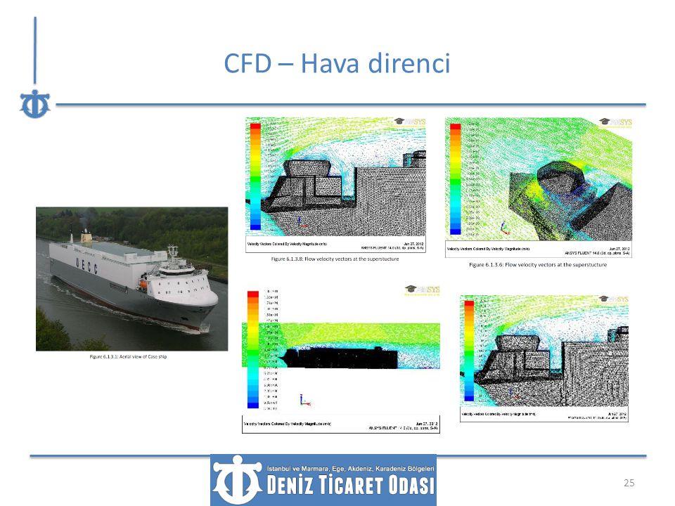 CFD – Hava direnci 25
