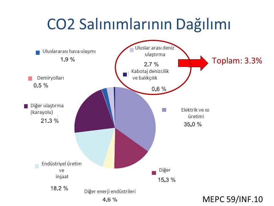 Toplam: 3.3% MEPC 59/INF.10 Uluslararası hava ulaşımı Demiryolları Diğer ulaştırma (karayolu) Diğer enerji endüstrileri Elektrik ve ısı üretimi Diğer