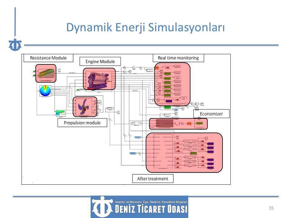Dynamik Enerji Simulasyonları 35