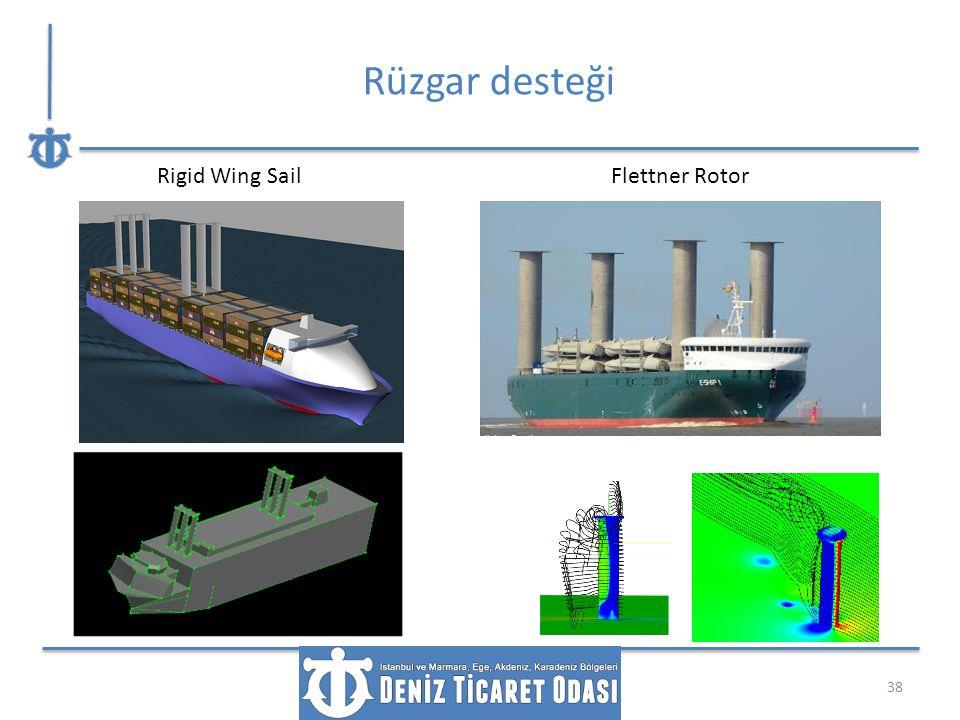 Rüzgar desteği 38 Rigid Wing SailFlettner Rotor