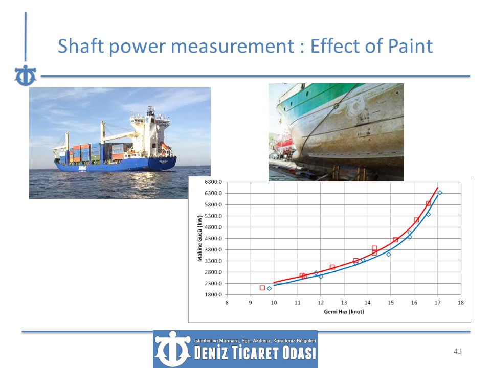 Shaft power measurement : Effect of Paint 43