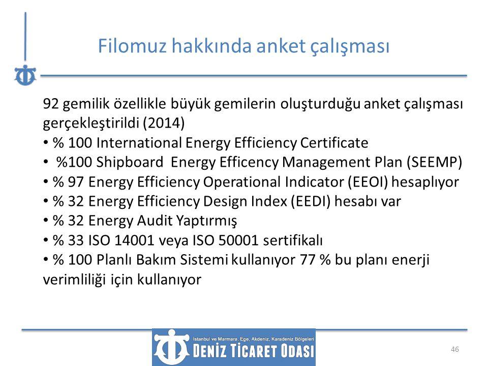 Filomuz hakkında anket çalışması 46 92 gemilik özellikle büyük gemilerin oluşturduğu anket çalışması gerçekleştirildi (2014) % 100 International Energ