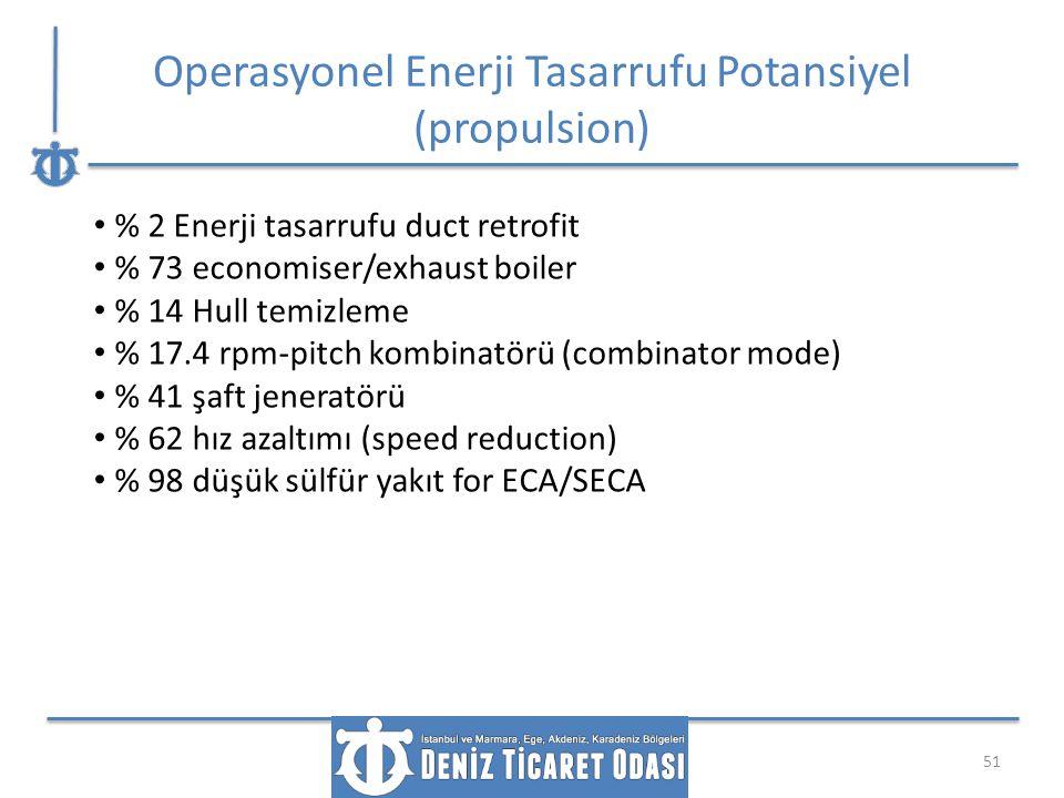 Operasyonel Enerji Tasarrufu Potansiyel (propulsion) 51 % 2 Enerji tasarrufu duct retrofit % 73 economiser/exhaust boiler % 14 Hull temizleme % 17.4 r